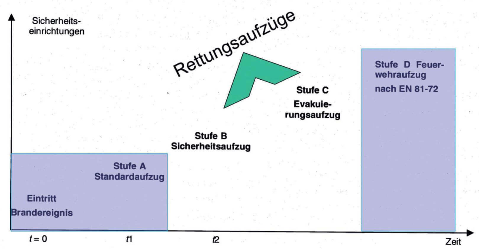 Rettungsaufzug-VDI-6017-Forum-Verlag-Herkert-GmbHG3GfyZOkIqytX