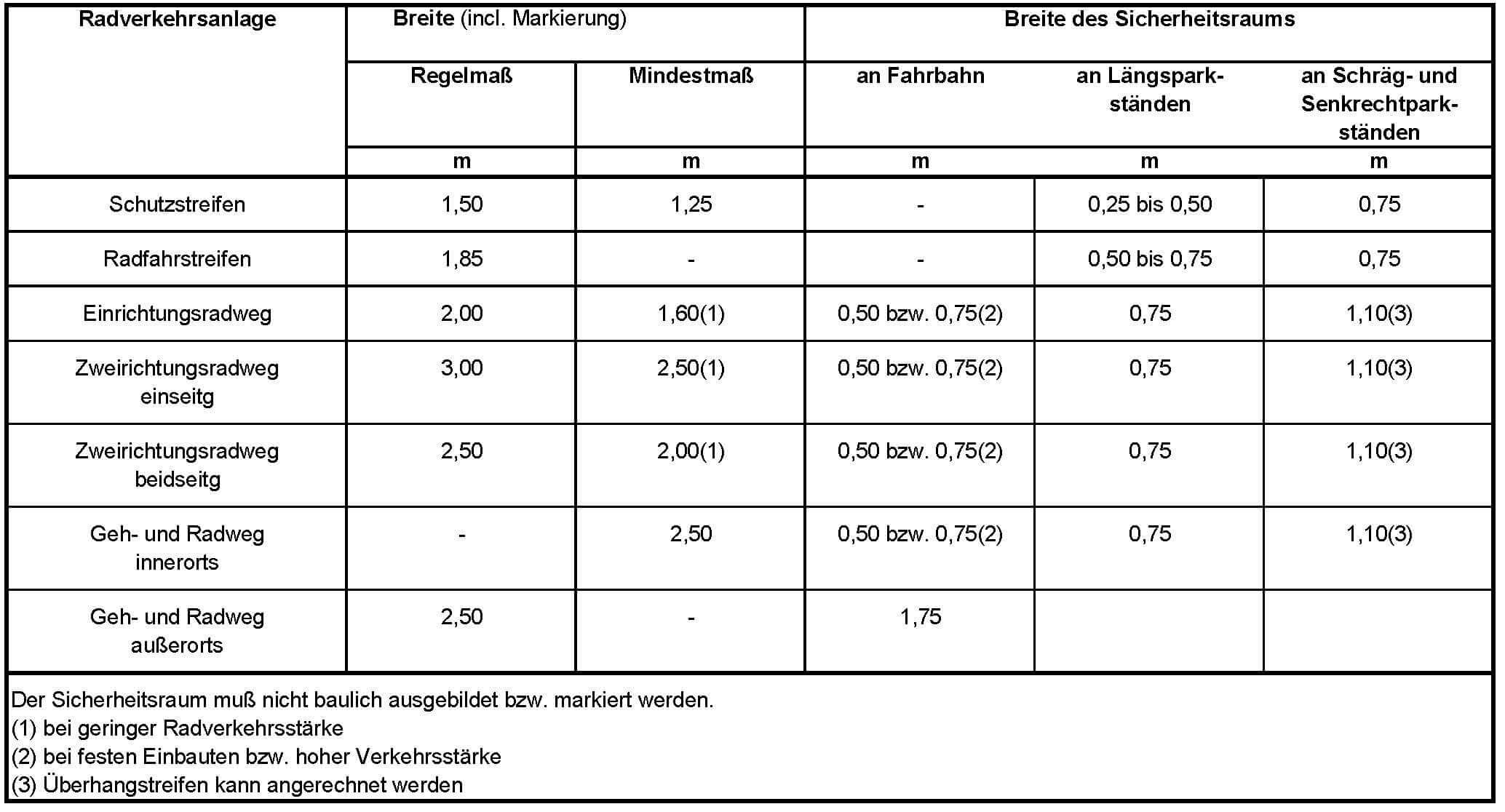 Radverkehrsanlagen-Breitenanforderungen-Forum-Verlag-Herkert-GmbH