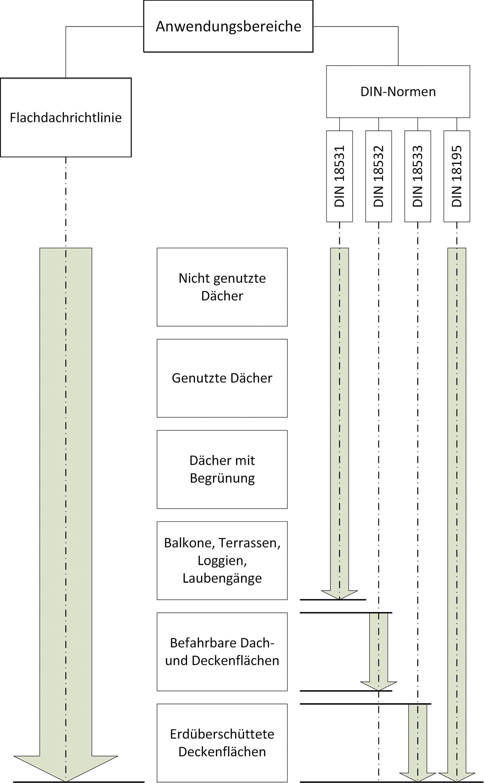 Flachdachrichtlinie-und-DIN-Normen-Ubersicht-Forum-Verlag-Herkert-GmbH