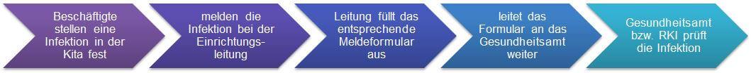 Meldung-Infektion-Kita-Forum-Verlag-Herkert-GmbH