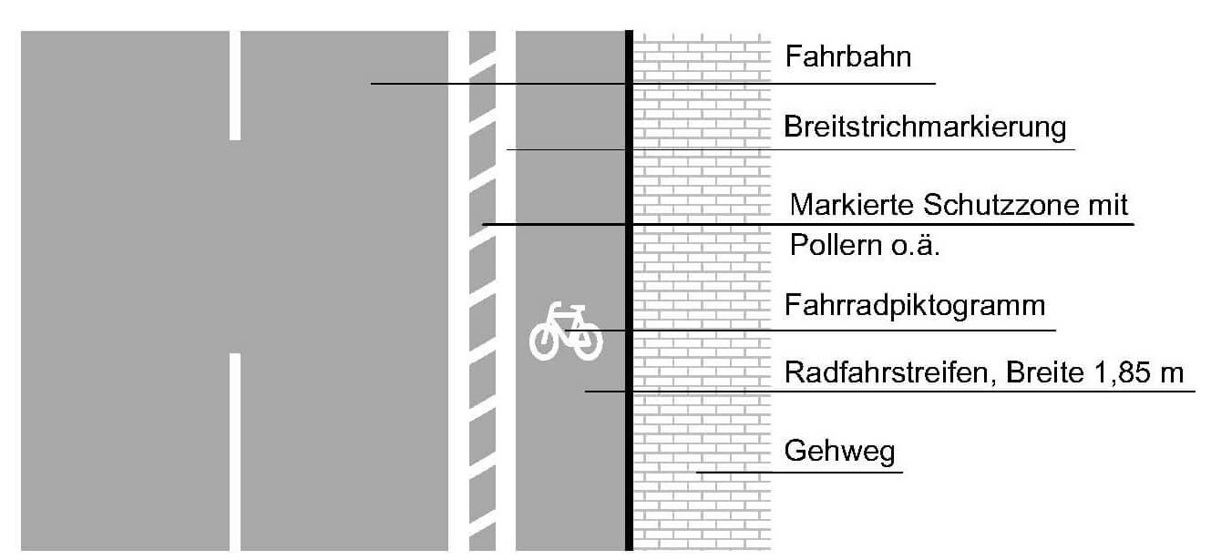 geschutzter-Radfahrstreifen-Forum-Verlag-Herkert-GmbHTEfU3F3cSZcuN