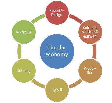 Circular-economy-zirkulare-Wertschopfung-Forum-Verlag-HerkertEMp0UI1CyMt37