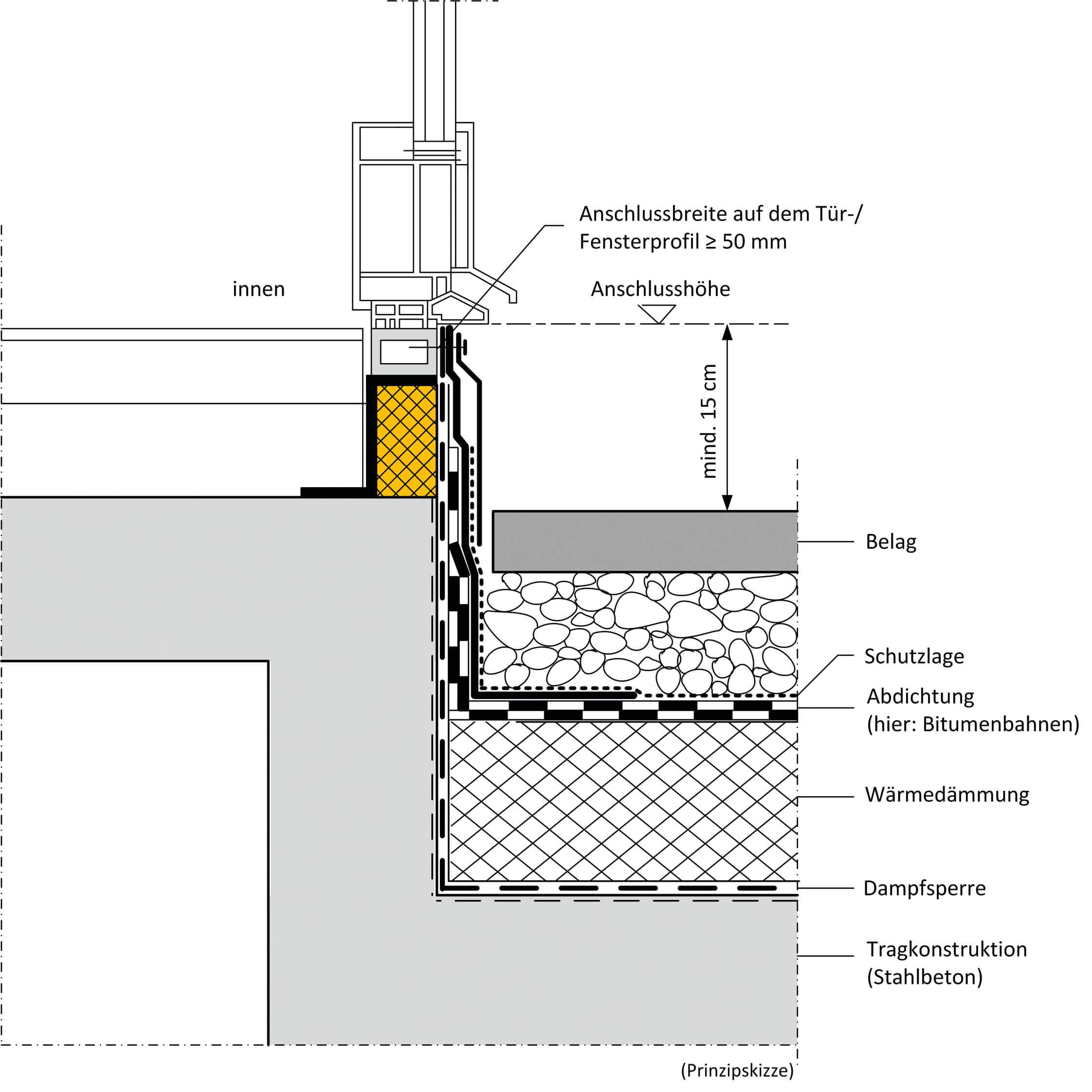 Flachdachrichtlinie-Anschlusshoehe-15-cm-Skizze-Forum-Verlag-Herkert-GmbH