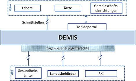 DEMIS-RKI