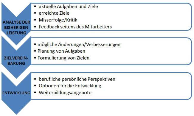 Mitarbeiterjahresgesprach-Aufbau-Grafik-Forum-Verlag-Herkert-GmbHBBk7xlRswSLnb