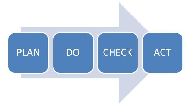 plan-do-check-act-process-Forum-Verlag-Herkert-GmbH