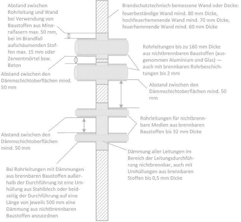 Grafik-Brandschott-einzelne-Leitungen-mit-Daemmung, Brandschutztechnisch bemessene Wand oder Decke: feuerbestaendige Wand mind. 80 mm Dicke, hochfeuerhemmende Wand mind. 70 mm Dicke, feuerhemmende Wand mind. 60 mm Dicke, Abstand zwischen Rohrleitungen und Wand bei Verwendung von Baustoffen aus Mineralfasern max. 50 mm, bei im Brandfall aufschaumenden Stoffen max. 15 mm oder Zementmoertel bzw. Beton, Rohrleitungen bis zu 160 mm Dicke aus nicht brennbaren Baustoffen (ausgenommen Aluminium und Glas) - auch mit brennbaren Rohrbeschichtungen bis 2 mm, Abstand zwischen den Daemmschichtoberflaechen mind. 50 mm, Abstand zwischen den Daemmschichtoberflaechen mind. 50 mm, Rohrleitungen fuer nicht brennbare Medien aus brennbaren Baustoffen bis 32 mm Dicke, Daemmung aller Leitungen im Bereich der Leitungsdurchfuehrung nicht brennbar, auch mit Umhuellungen aus brennbaren Stoffen bis 0,5 mm, bei Rohrleitungen mit Daemmungen aus brennbaren Baustoffen außerhalb der Durchfuehrung ist eine Umhuellung aus Stahlblech oder beidseitig der Durchfuehrung auf eine Laenge von jeweils 500 mm eine Daemmung aus nicht brennbaren Baustoffen anzuordnen